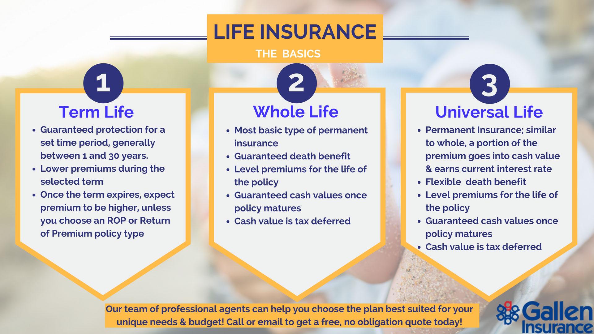 Life Insurance: Permanent, Whole, Term, Universal, & Return of Premium